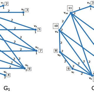 Research papers on graph algorithms