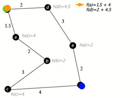 Minimum Cost Spanning Tree using Matrix Algorithm - IJSRP