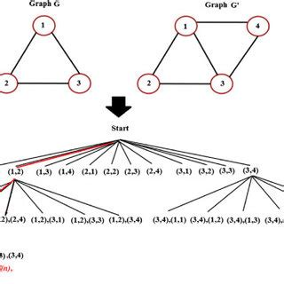 Studying Recommendation Algorithms by Graph Analysis
